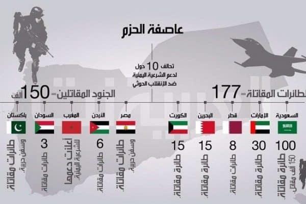 Penjelasan Rabithah Ulama Al Muslimin Tentang Situasi Di Yaman